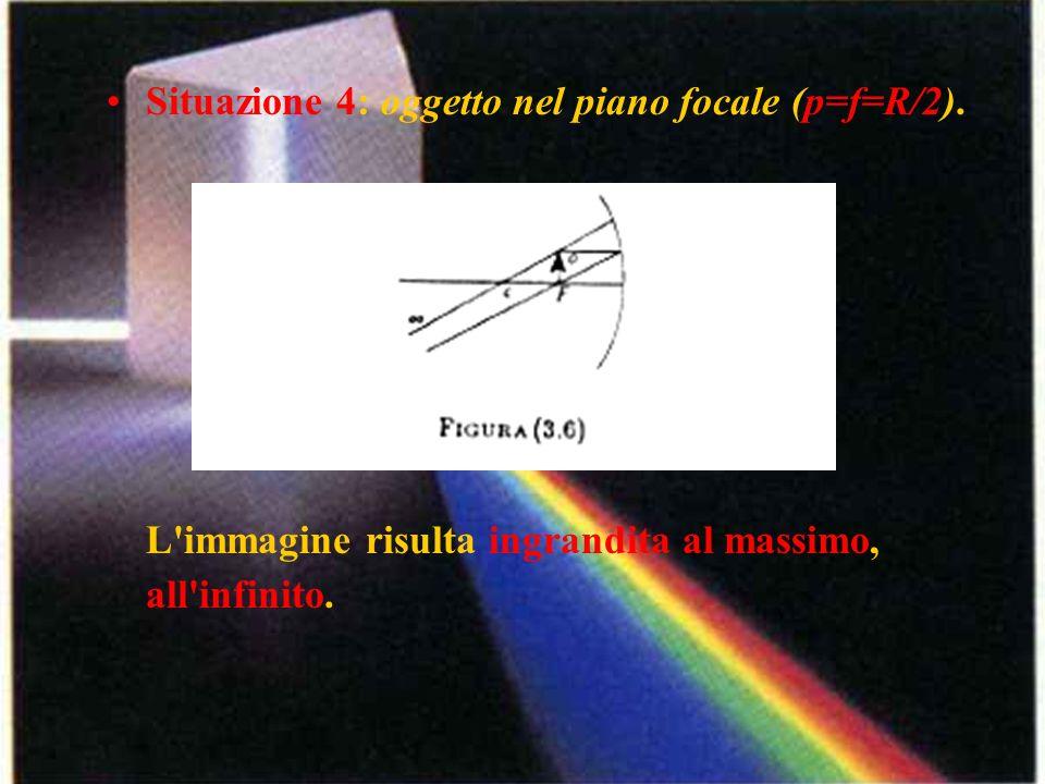 Situazione 4: oggetto nel piano focale (p=f=R/2)