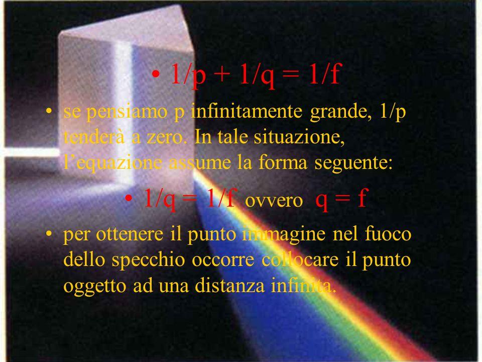 1/p + 1/q = 1/f 1/q = 1/f ovvero q = f