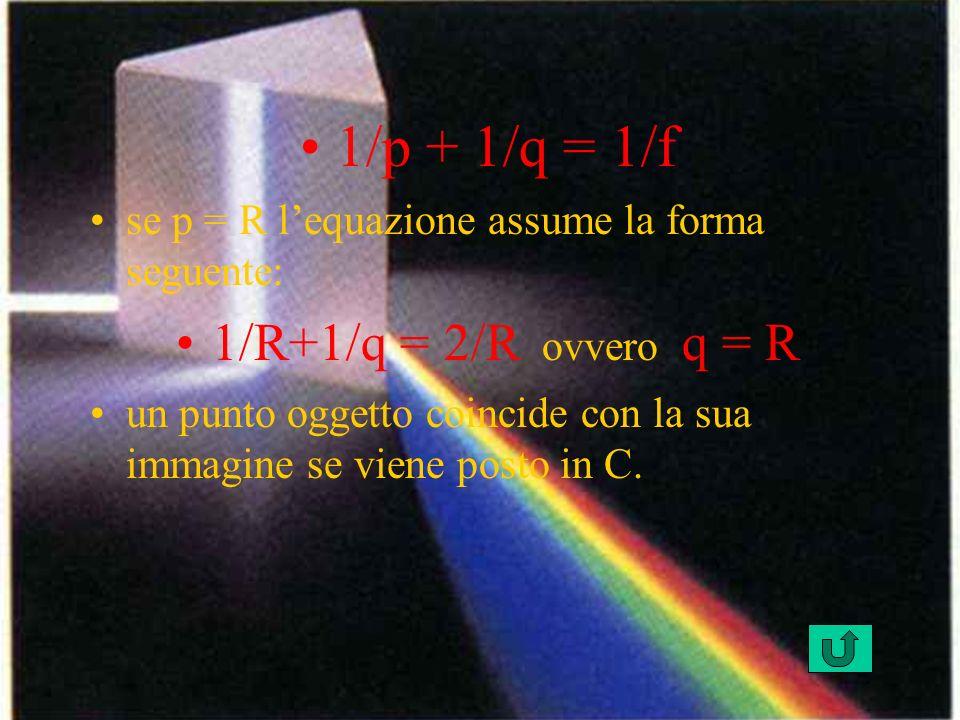 1/p + 1/q = 1/f 1/R+1/q = 2/R ovvero q = R