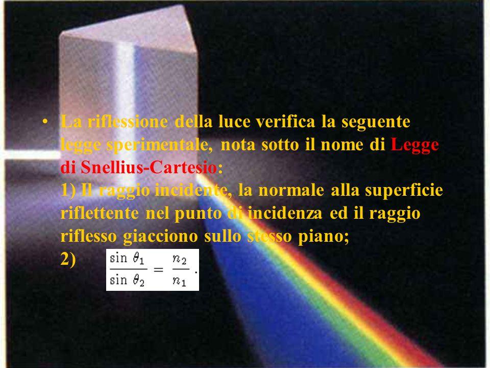 La riflessione della luce verifica la seguente legge sperimentale, nota sotto il nome di Legge di Snellius-Cartesio: 1) Il raggio incidente, la normale alla superficie riflettente nel punto di incidenza ed il raggio riflesso giacciono sullo stesso piano; 2)