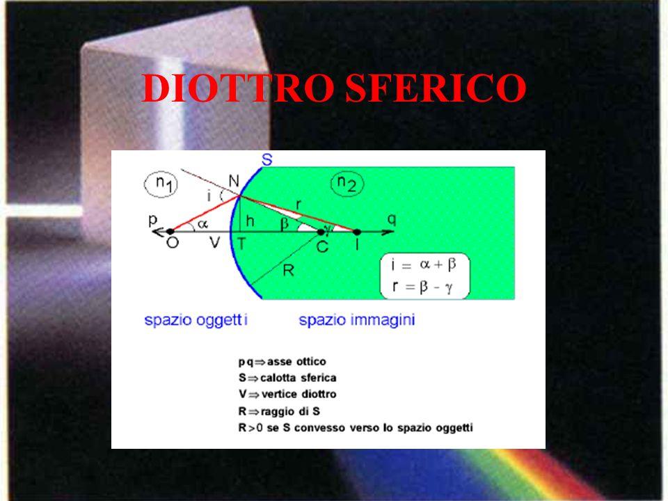 DIOTTRO SFERICO