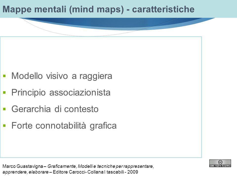 Mappe mentali (mind maps) - caratteristiche