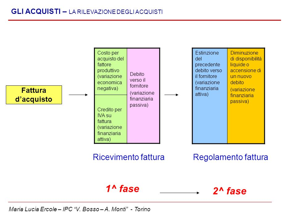 1^ fase 2^ fase Ricevimento fattura Regolamento fattura