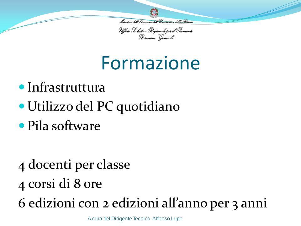 Formazione Infrastruttura Utilizzo del PC quotidiano Pila software