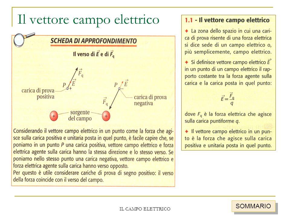 Il vettore campo elettrico