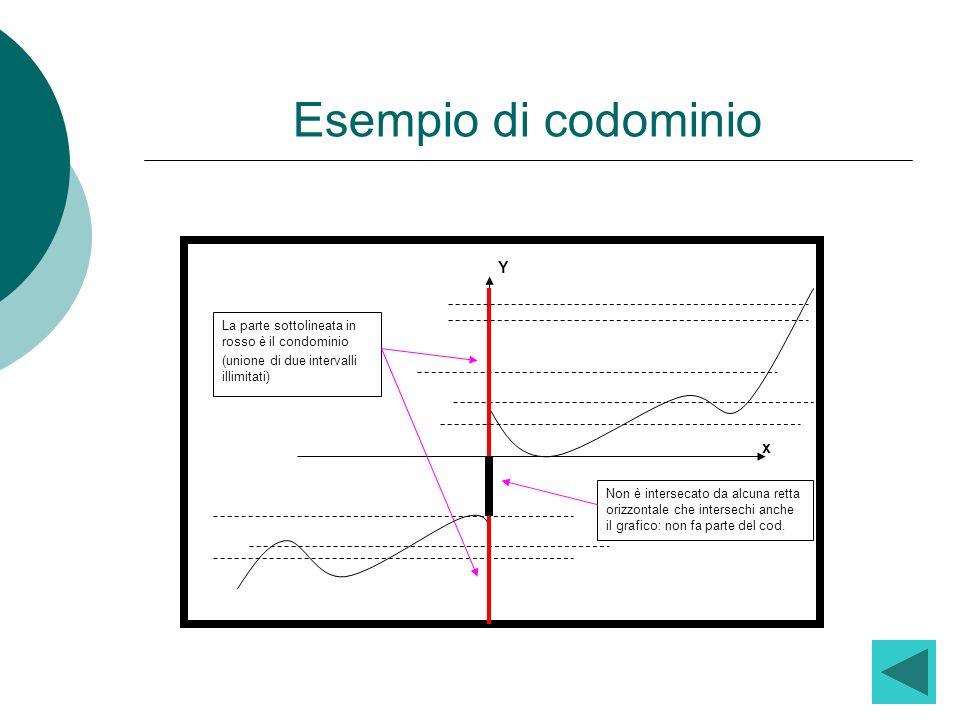 Esempio di codominio Y x