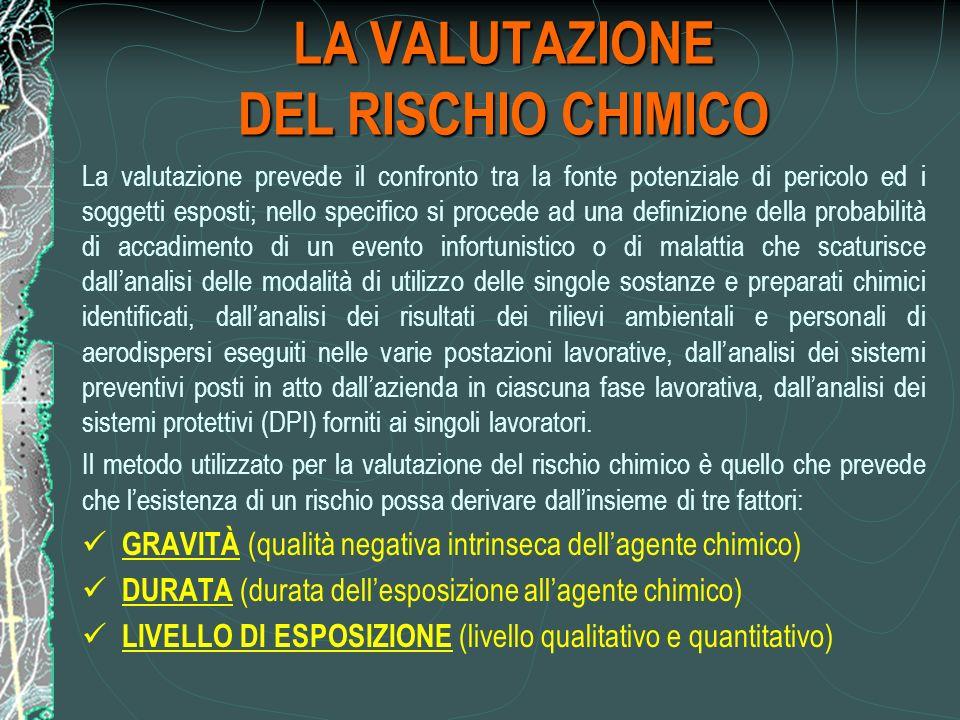 LA VALUTAZIONE DEL RISCHIO CHIMICO