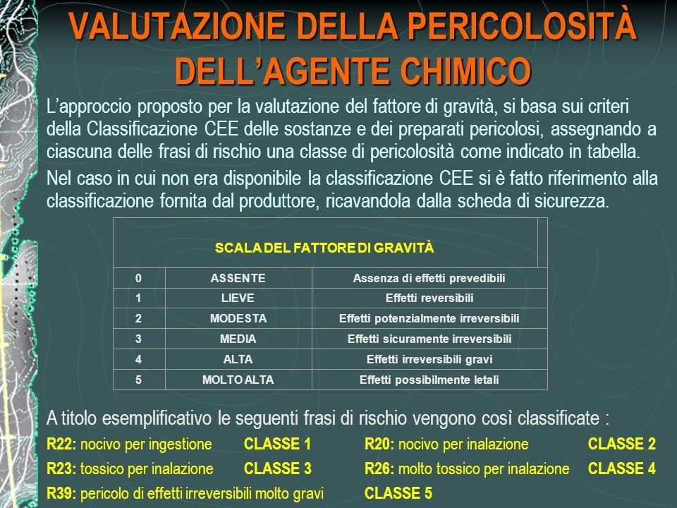 VALUTAZIONE DELLA PERICOLOSITÀ DELL'AGENTE CHIMICO