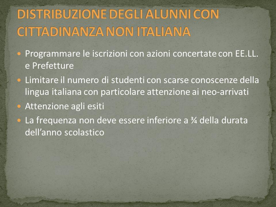 DISTRIBUZIONE DEGLI ALUNNI CON CITTADINANZA NON ITALIANA