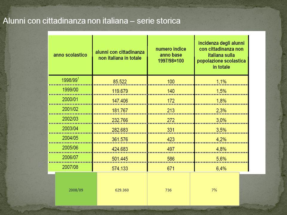 Alunni con cittadinanza non italiana – serie storica