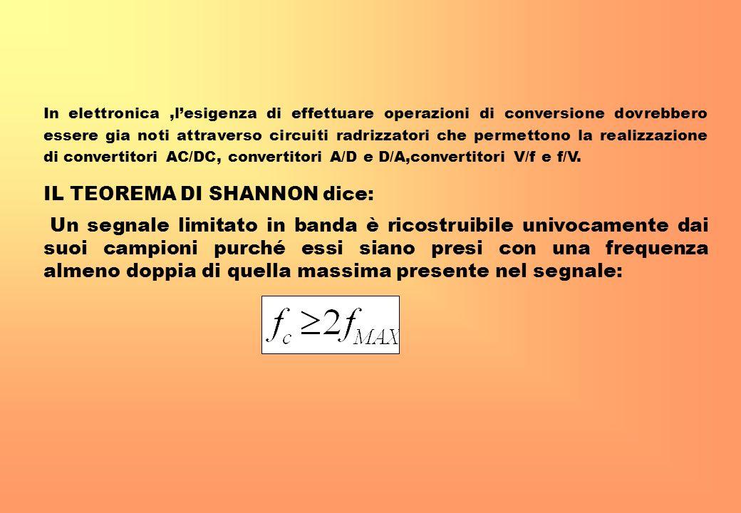 IL TEOREMA DI SHANNON dice: