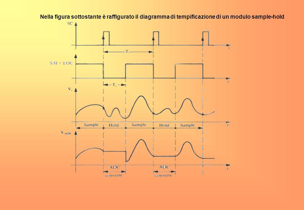 Nella figura sottostante è raffigurato il diagramma di tempificazione di un modulo sample-hold.