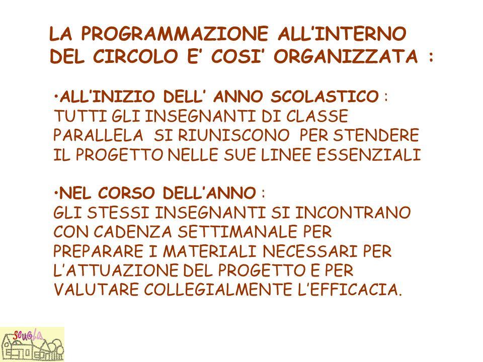 LA PROGRAMMAZIONE ALL'INTERNO DEL CIRCOLO E' COSI' ORGANIZZATA :
