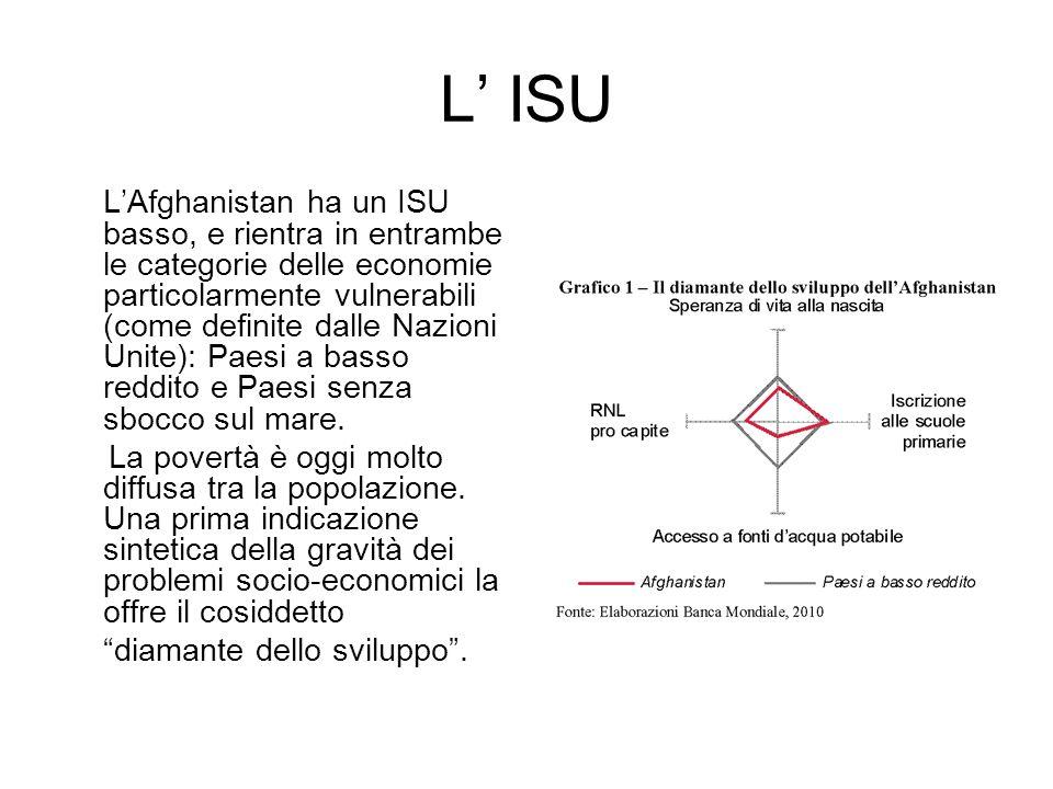 L' ISU