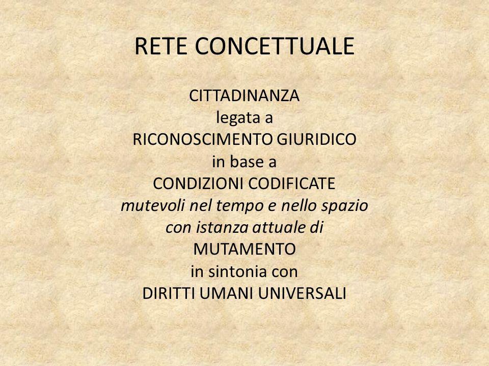 RETE CONCETTUALE