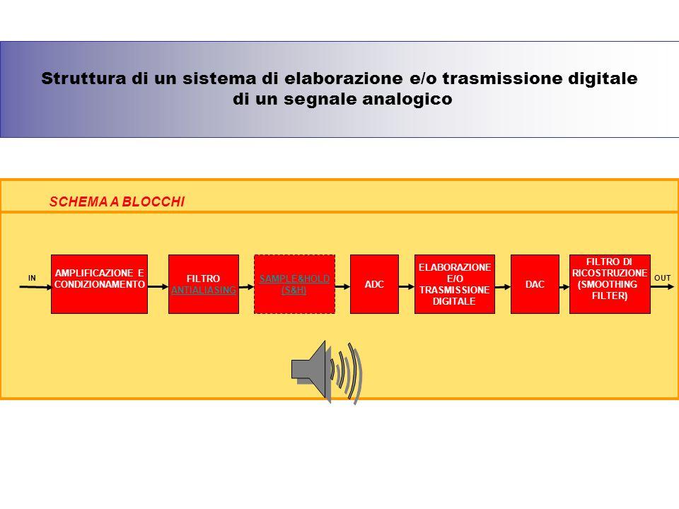 Struttura di un sistema di elaborazione e/o trasmissione digitale