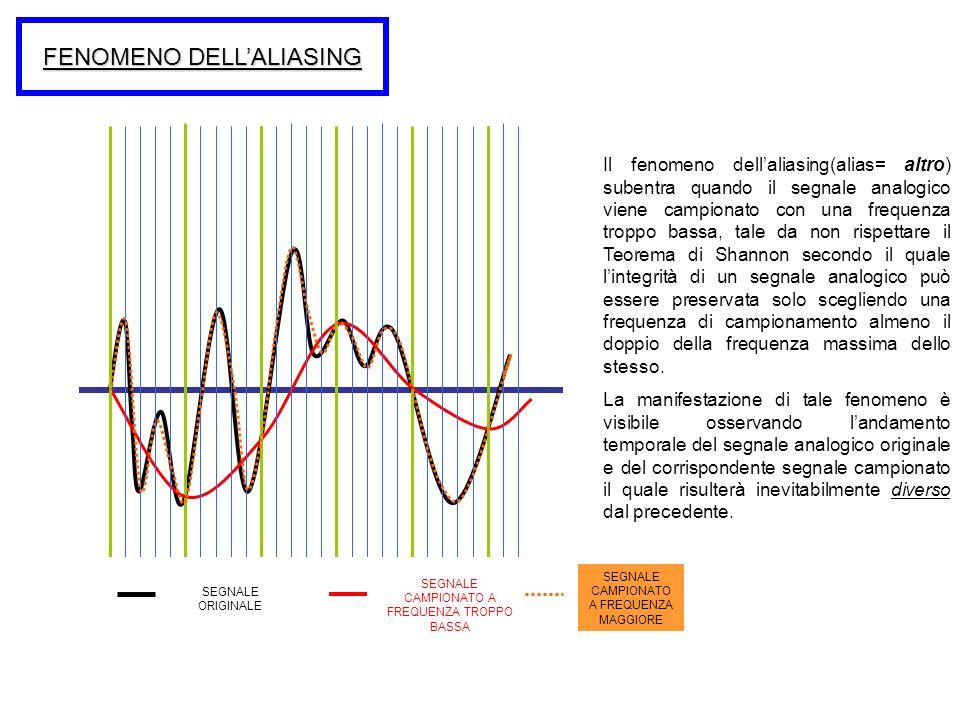 FENOMENO DELL'ALIASING