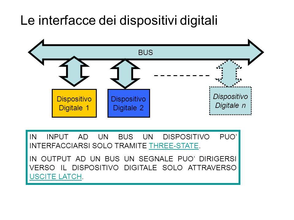 Le interfacce dei dispositivi digitali
