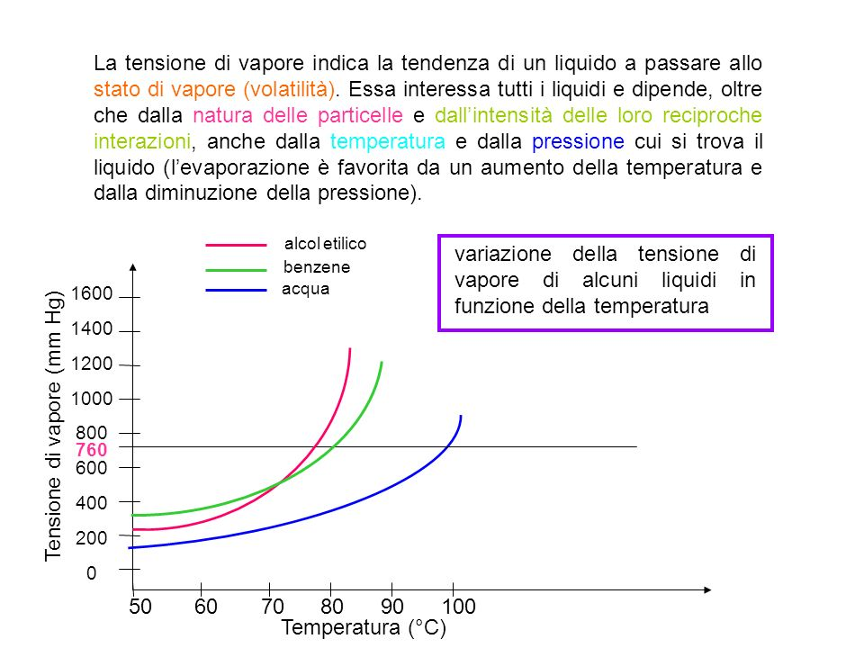 Tensione di vapore (mm Hg)