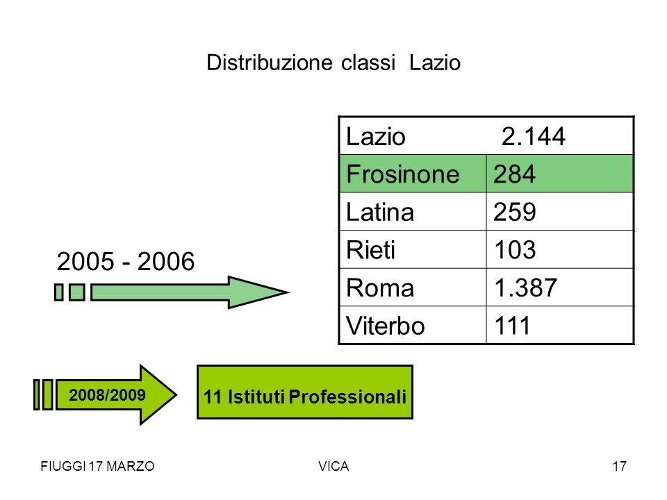 Distribuzione classi Lazio