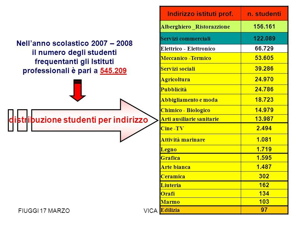 Indirizzo istituti prof. Nell'anno scolastico 2007 – 2008