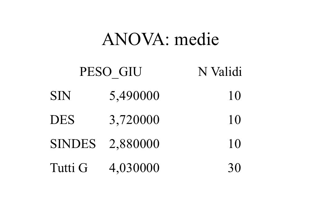ANOVA: medie PESO_GIU N Validi SIN 5,490000 10 DES 3,720000 10