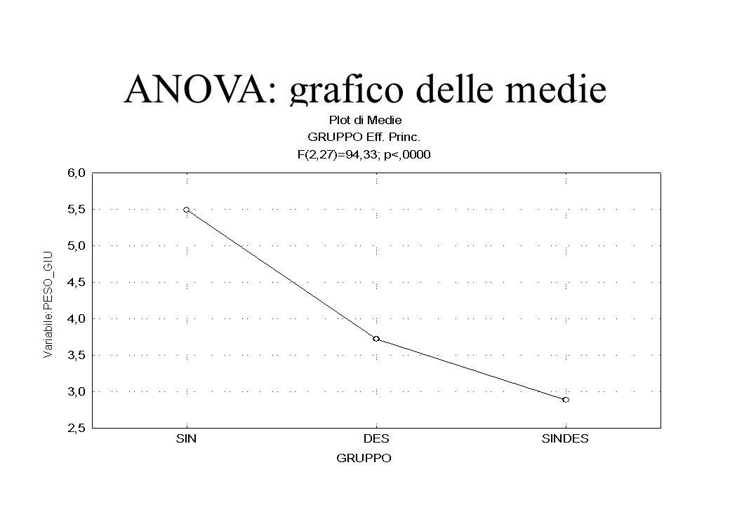 ANOVA: grafico delle medie