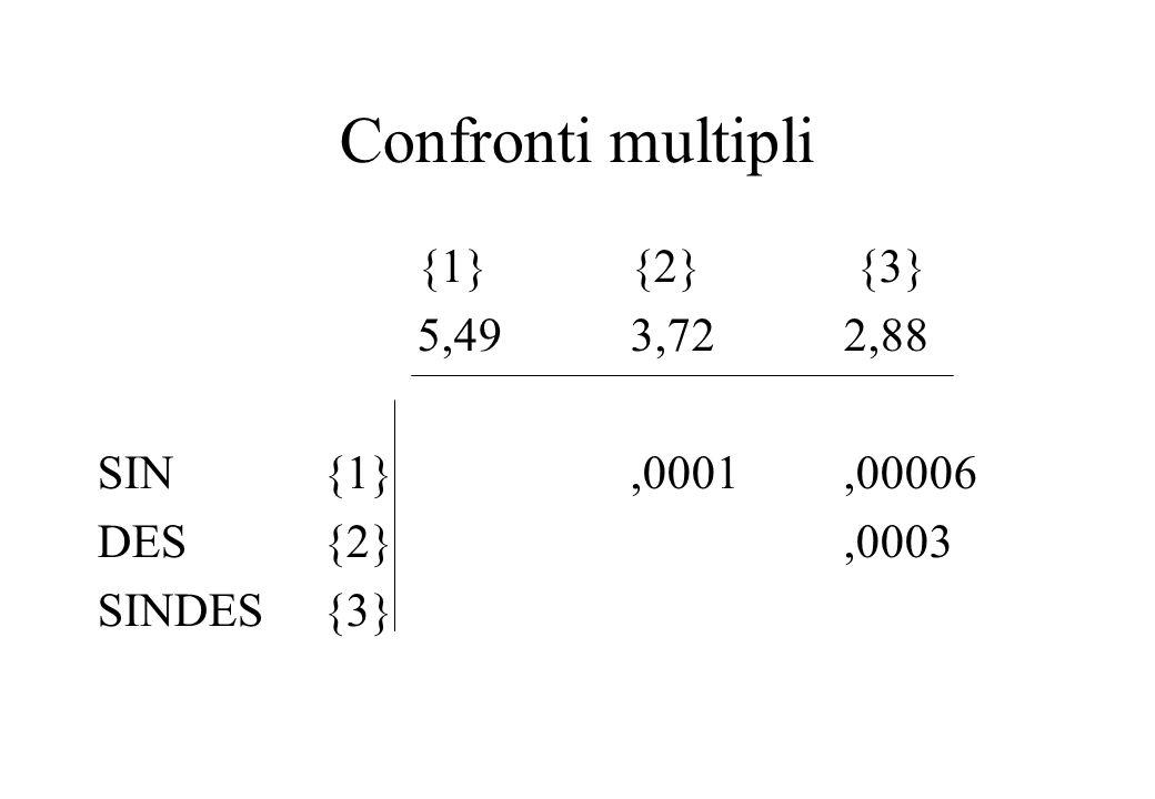 Confronti multipli {1} {2} {3} 5,49 3,72 2,88 SIN {1} ,0001 ,00006