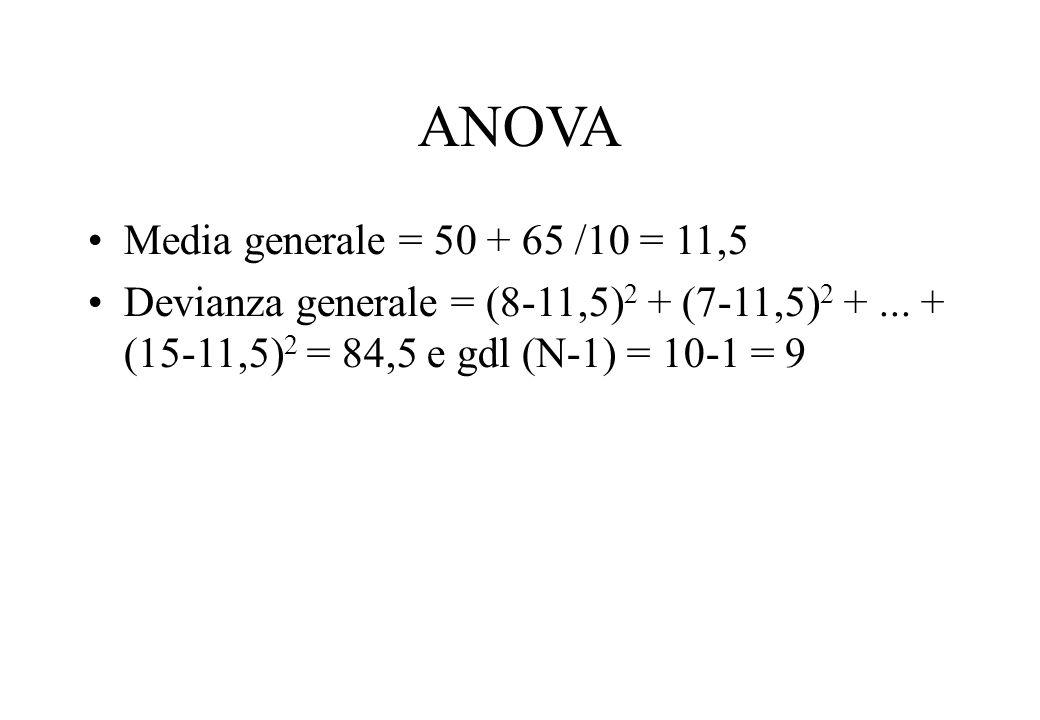 ANOVA Media generale = 50 + 65 /10 = 11,5