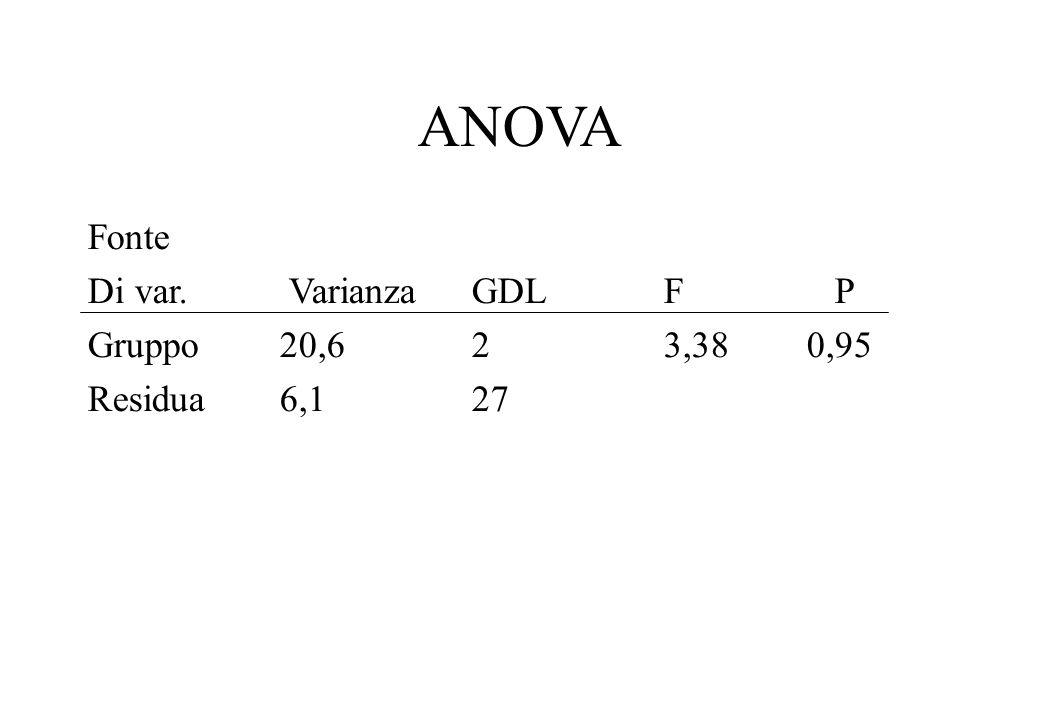 ANOVA Fonte Di var. Varianza GDL F P Gruppo 20,6 2 3,38 0,95