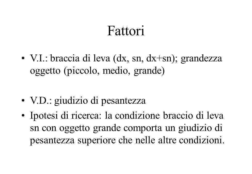 Fattori V.I.: braccia di leva (dx, sn, dx+sn); grandezza oggetto (piccolo, medio, grande) V.D.: giudizio di pesantezza.