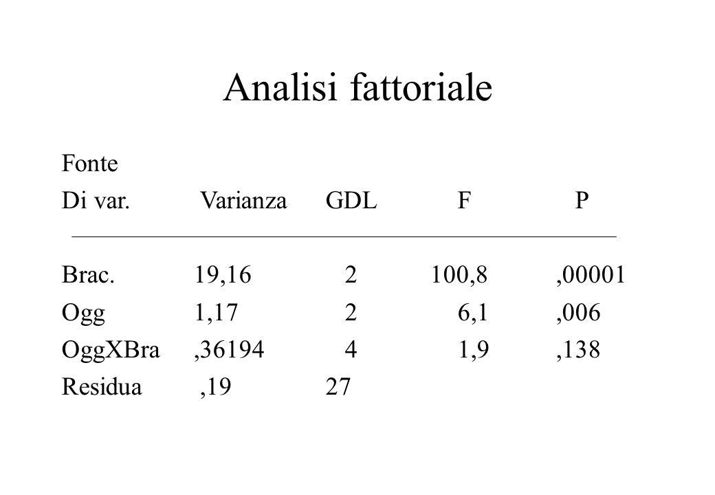 Analisi fattoriale Fonte Di var. Varianza GDL F P