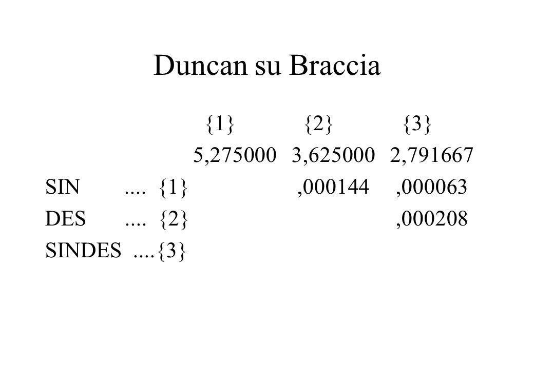 Duncan su Braccia {1} {2} {3} 5,275000 3,625000 2,791667