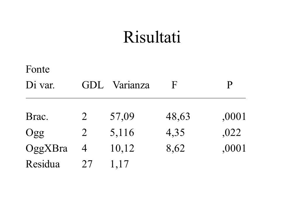 Risultati Fonte Di var. GDL Varianza F P Brac. 2 57,09 48,63 ,0001