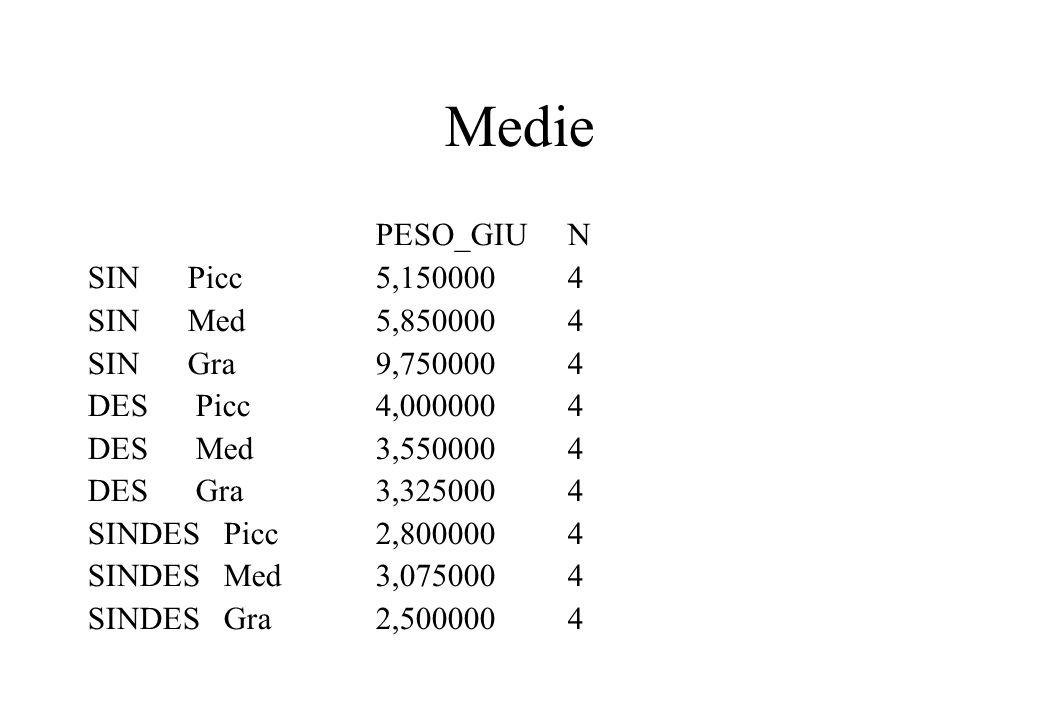 Medie PESO_GIU N SIN Picc 5,150000 4 SIN Med 5,850000 4