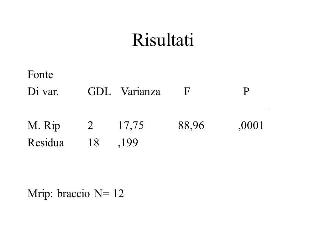 Risultati Fonte Di var. GDL Varianza F P M. Rip 2 17,75 88,96 ,0001