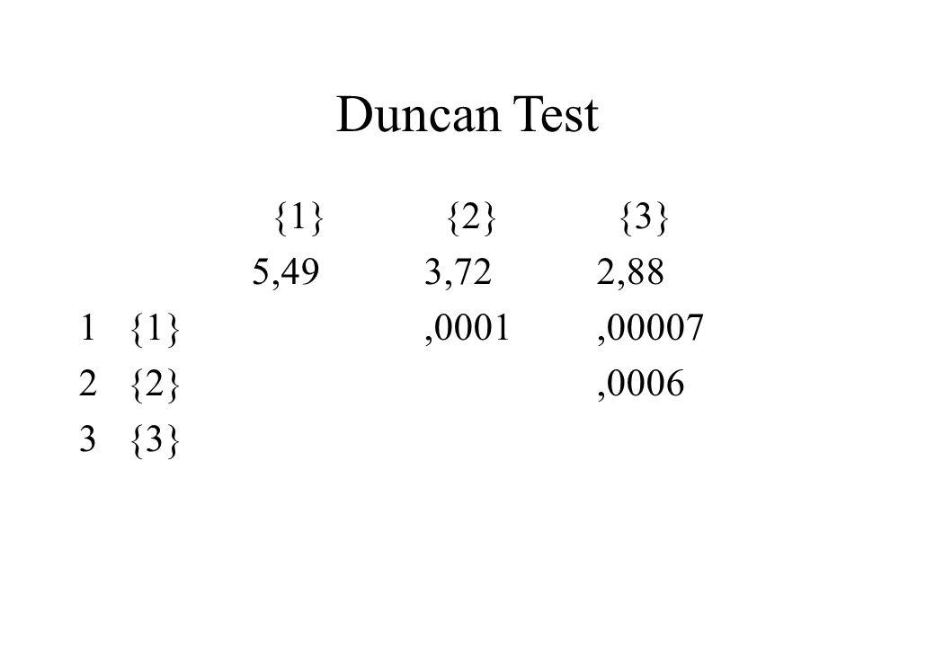 Duncan Test {1} {2} {3} 5,49 3,72 2,88 1 {1} ,0001 ,00007 2 {2} ,0006