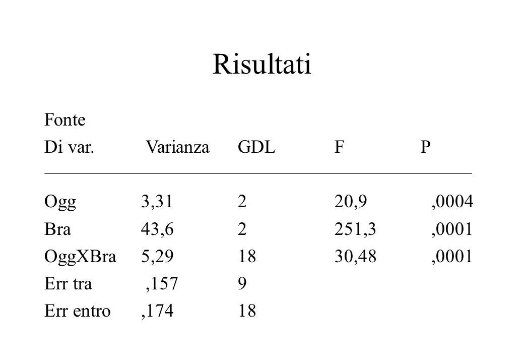 Risultati Fonte Di var. Varianza GDL F P Ogg 3,31 2 20,9 ,0004