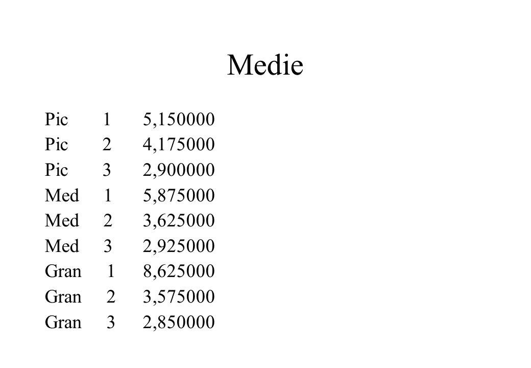 Medie Pic 1 5,150000. Pic 2 4,175000. Pic 3 2,900000. Med 1 5,875000. Med 2 3,625000.