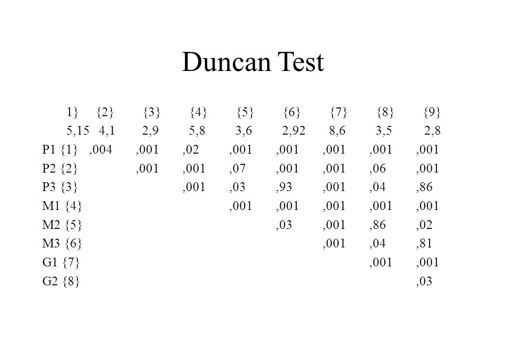 Duncan Test 1} {2} {3} {4} {5} {6} {7} {8} {9}