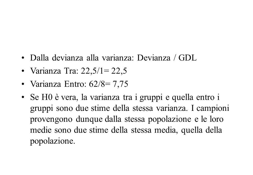 Dalla devianza alla varianza: Devianza / GDL