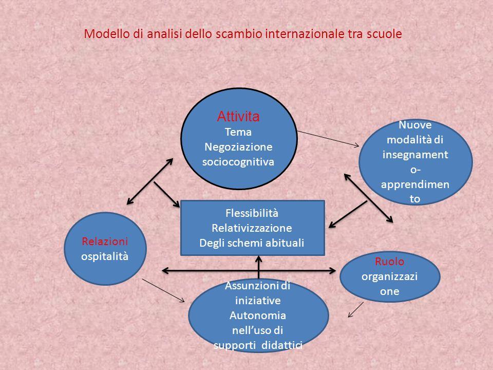 Modello di analisi dello scambio internazionale tra scuole