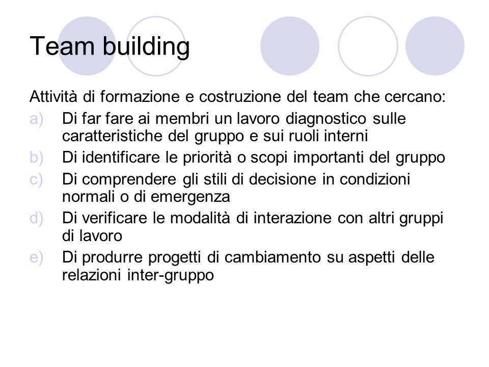 Team building Attività di formazione e costruzione del team che cercano: