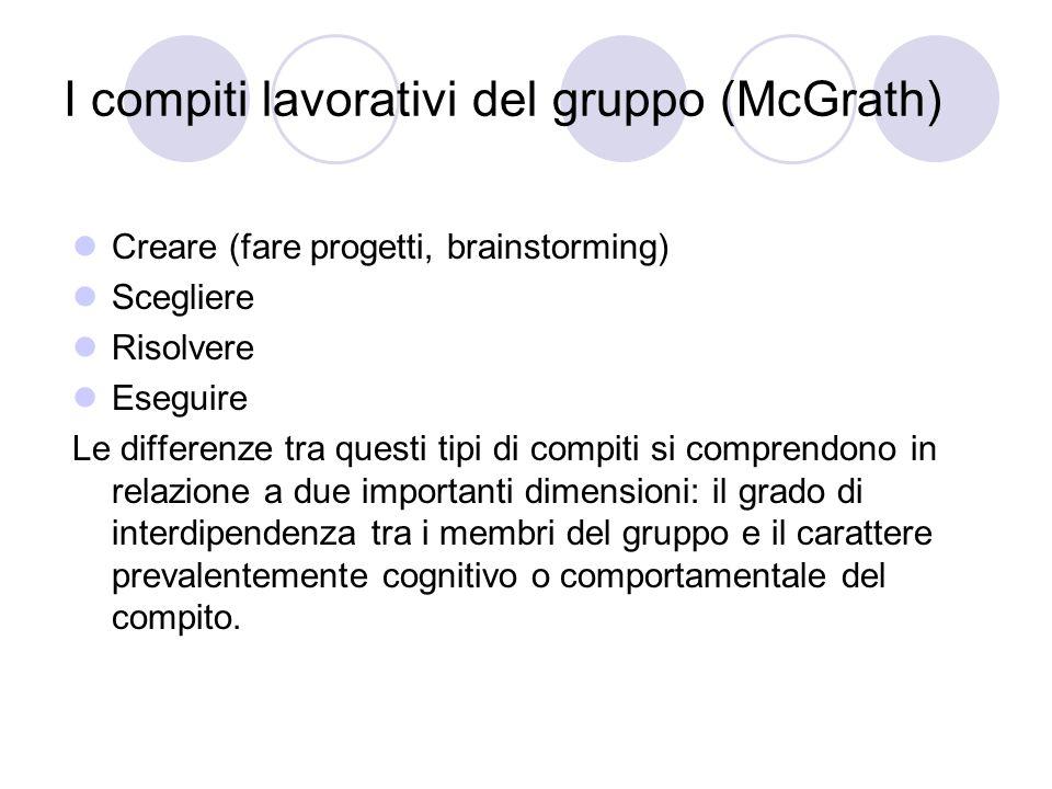 I compiti lavorativi del gruppo (McGrath)