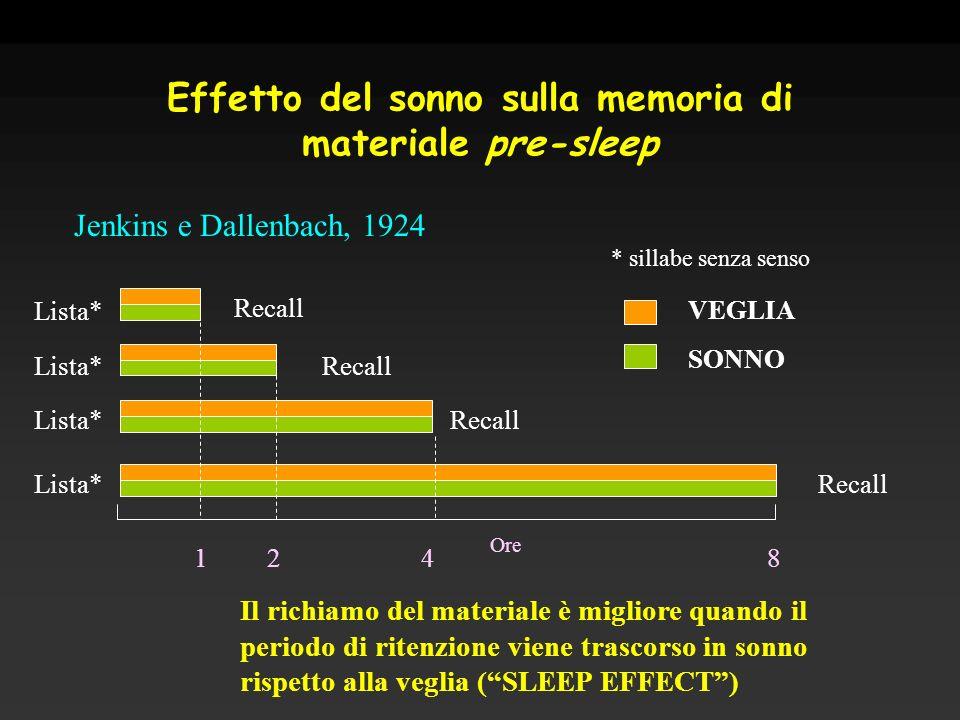 Effetto del sonno sulla memoria di materiale pre-sleep