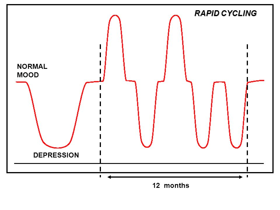 DEPRESSION NORMAL MOOD RAPID CYCLING 12 months
