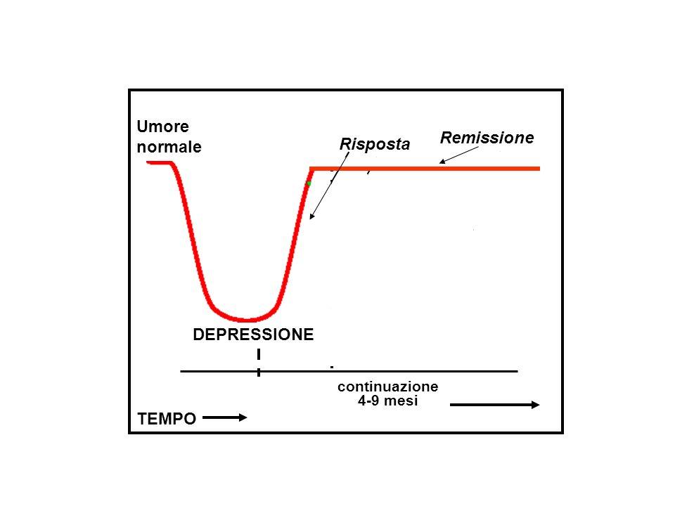 Umore normale Remissione Risposta DEPRESSIONE TEMPO continuazione