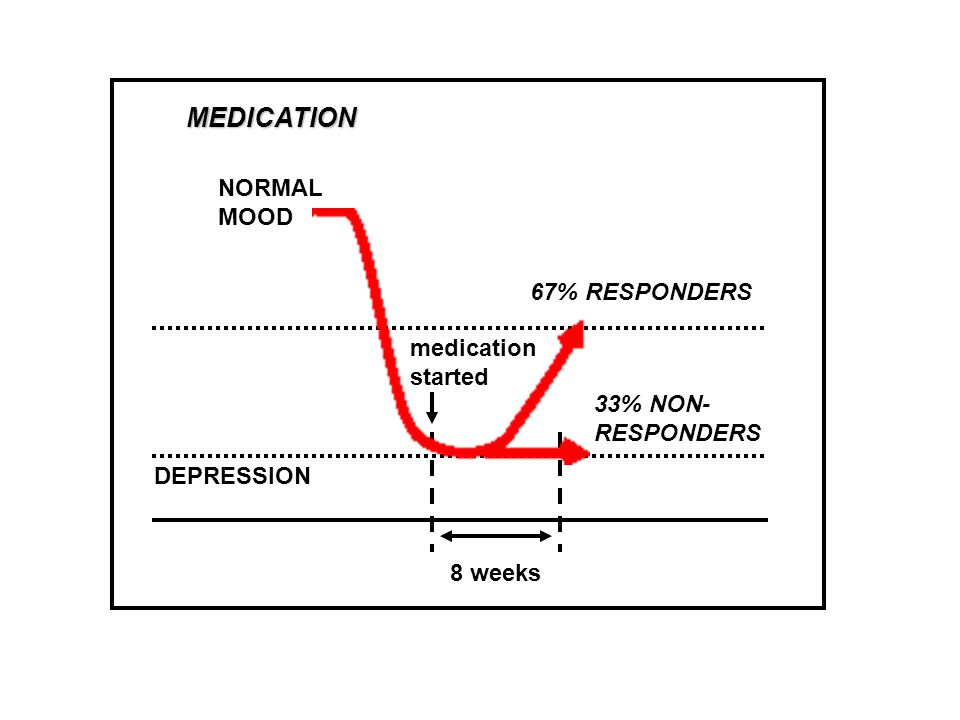 MEDICATION NORMAL MOOD 67% RESPONDERS medication started