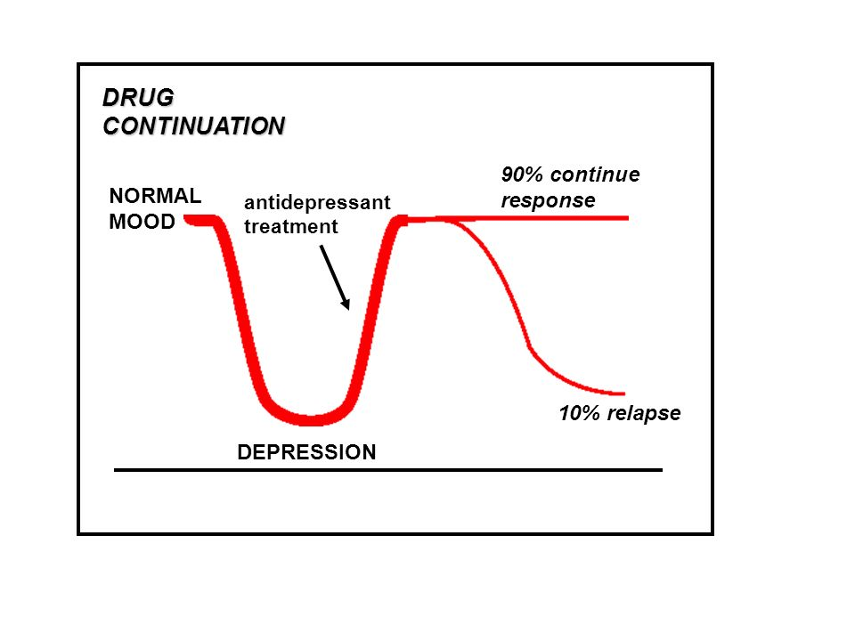 DRUG CONTINUATION 90% continue response NORMAL MOOD 10% relapse