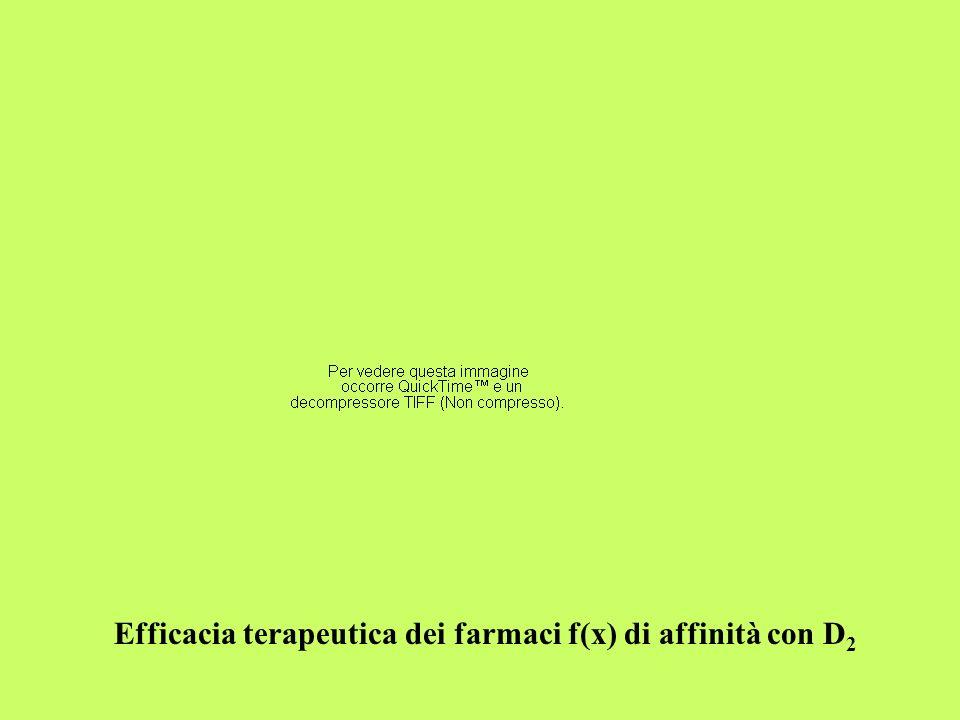Efficacia terapeutica dei farmaci f(x) di affinità con D2